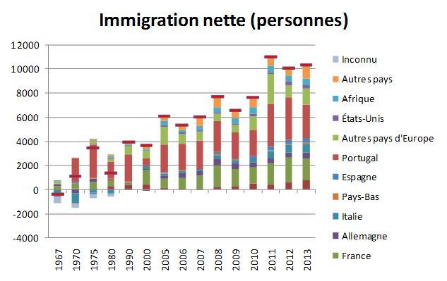Immigration nette