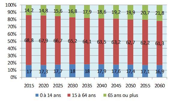 Evolution prévisible du poids des résidents en âge de travailler dans la pop totale
