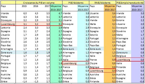 tableau des pays de la zone euro en fonction de la croissance