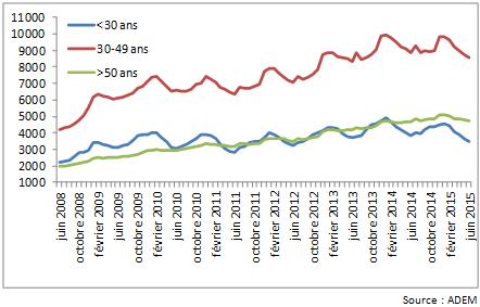 Seniors et marché du travail