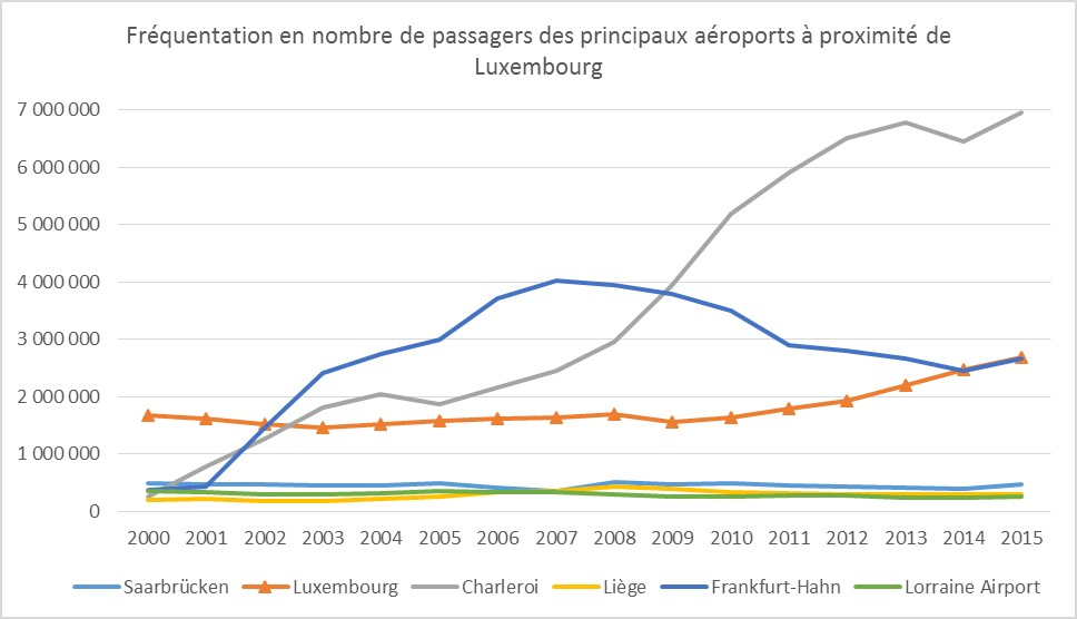 graphe_aéroport