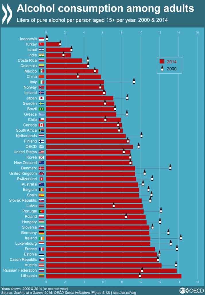 consommation alcool OCDE
