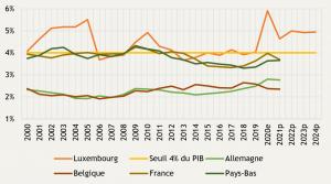 Investissements publics (formation brute de capital) en % du PIB