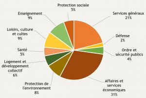 Composition par fonction des investissements publics au Luxembourg en 2019 (en %)