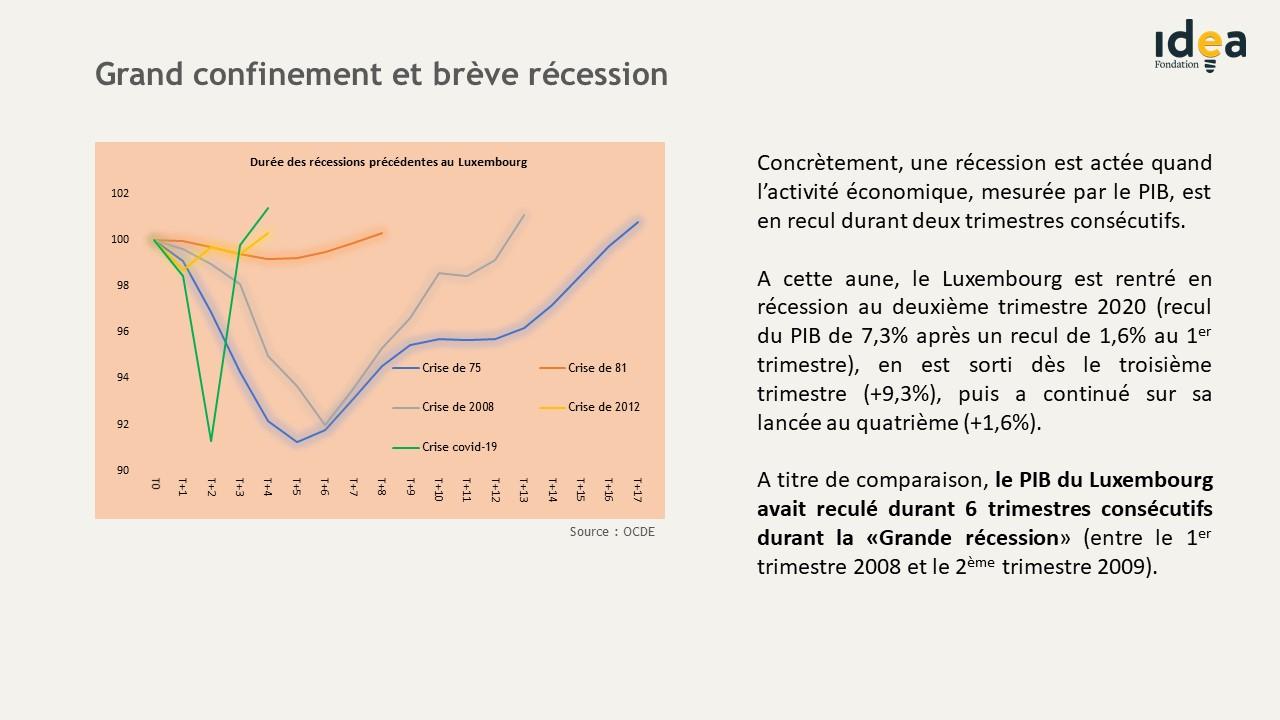 Grand confinement et brève récession