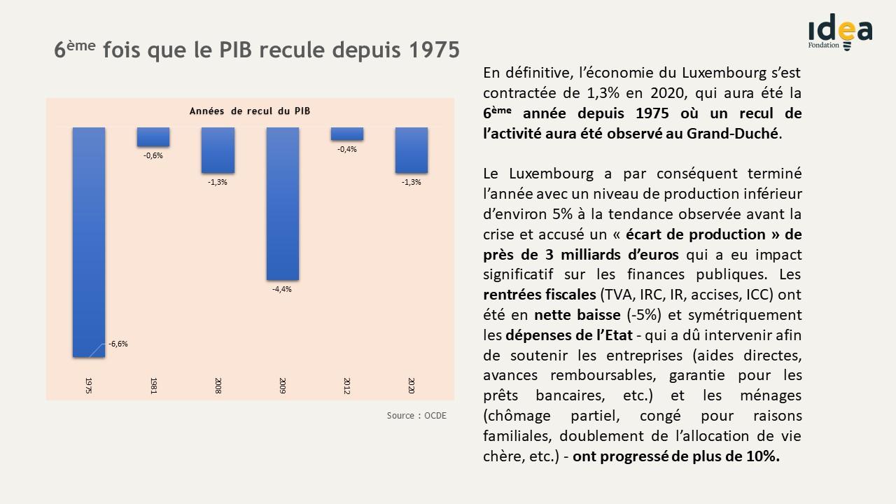 6ème fois que le PIB recule depuis 1975